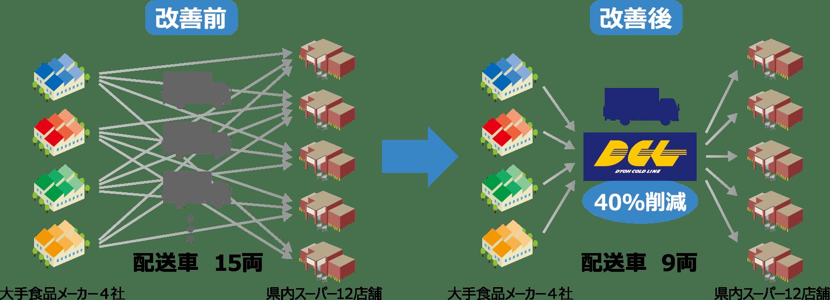 ルートサービス共同配送システム